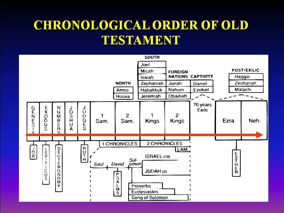 Reading The Heart Of The Story Bible Timeline Inductive Bible Study Read Bible