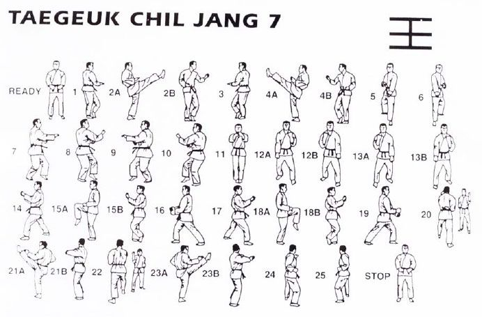 Taegeuk Chil Jang - 25 Movements - This Poomsae is based on the ...