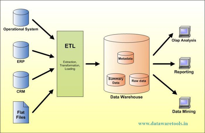 Datawaretools Informatica Etl Architecture Data Warehouse Data Architecture Data Analytics