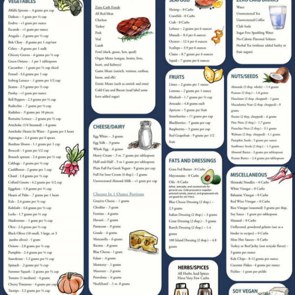 Low Carb Food List Printable Carb Chart Keeping Keto No Carb
