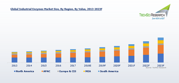 Industrial Enzymes Market Is Forecast To Reach Usd 6 39 Billion By 2023 Techsci Research Marketing Enzymes Industrial