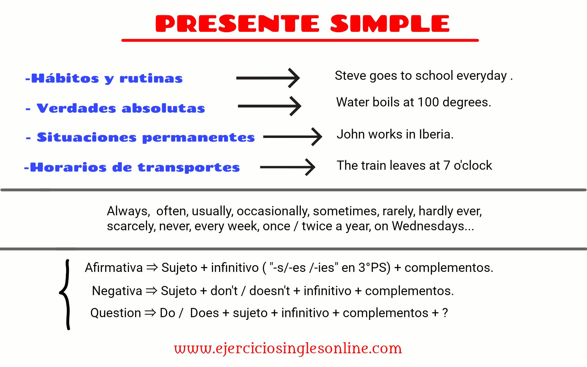 Blog Ejercicios Inglés Online Presente Simple En Ingles Presente Simple Adverbios En Ingles