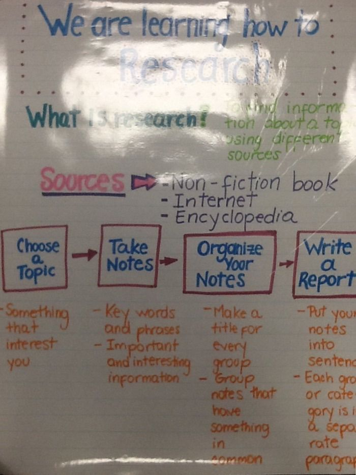Research Paper Anchor Chart Anchor Charts First Grade Expository Writing Anchor Charts