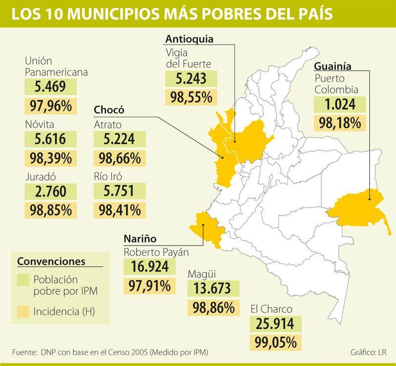 Los 10 Municipios Más Pobres Del País Población Municipio Poblacion Narino