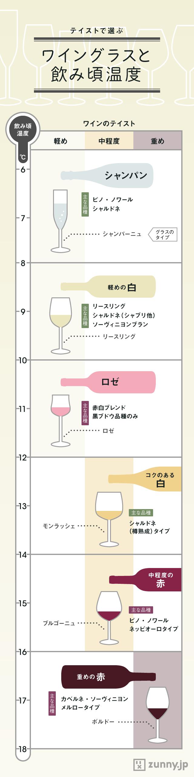 ブドウの種類や産地、年代によって様々な味わいが生まれる「ワイン」。家飲みで気軽に楽しむ人も増えてき…