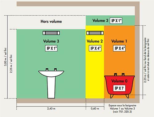 sarlam: eclairage salle de bains | salle de bain | pinterest ... - Volumes Salle De Bain