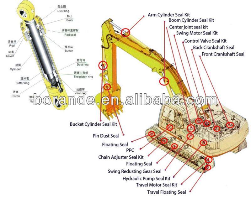 Excavator Use Hydraulic Cylinder Google Search Hydraulic Cylinder Hydraulic Control Valves