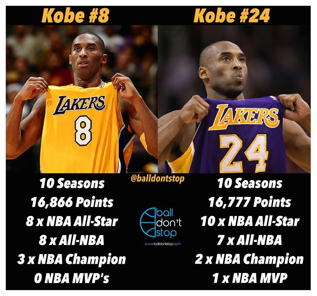 e98ff4187 20 Years of Greatness  The Lakers will retire both Kobe s No. 8 and No. 24  jerseys on December 18th 🙌🏽🐐 TBE  Kobe  Lakers