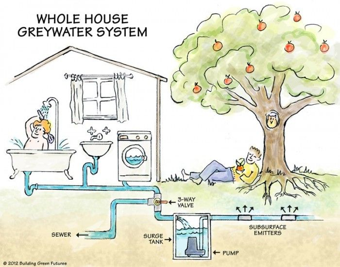 Whole house greywater system 700x551 go green for Whole house heating systems