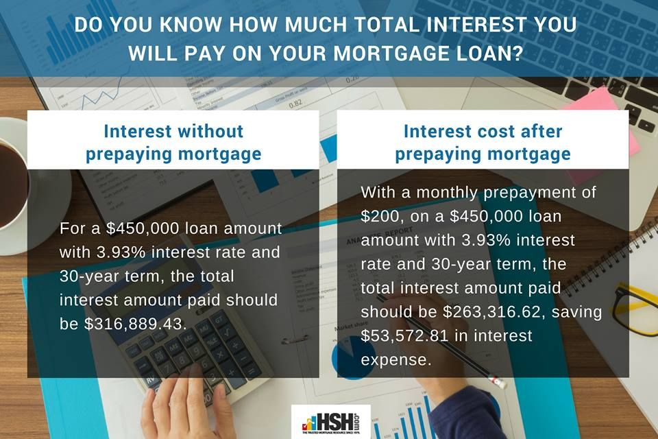 Do you know how much total interest you will pay on your