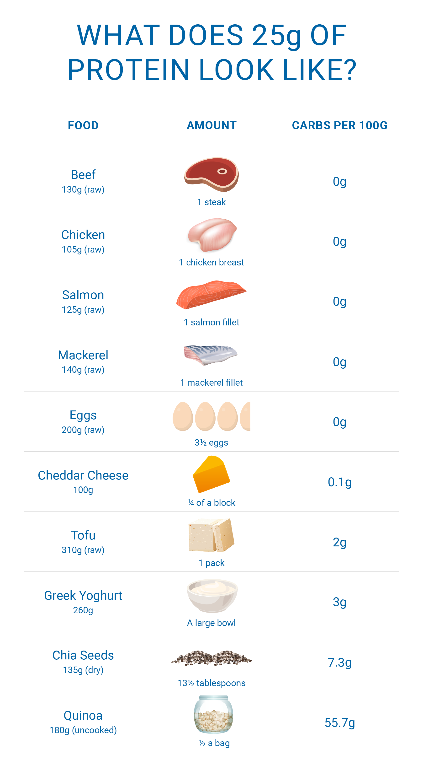 What Does 25g Of Protein Look Like Lifestyle Salmon Fillets Low Sugar Protein