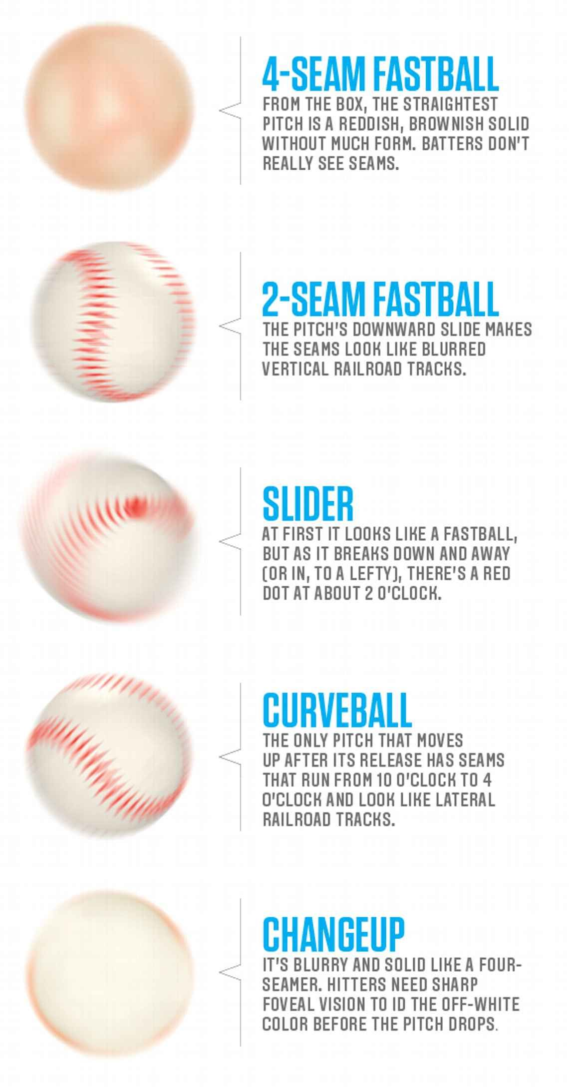 In Espn The Magazine S Body Issue Eddie Matz Writes About The New Vision Techniques Hitters Are Using To Baseball Pitching Baseball Hitting Baseball Workouts