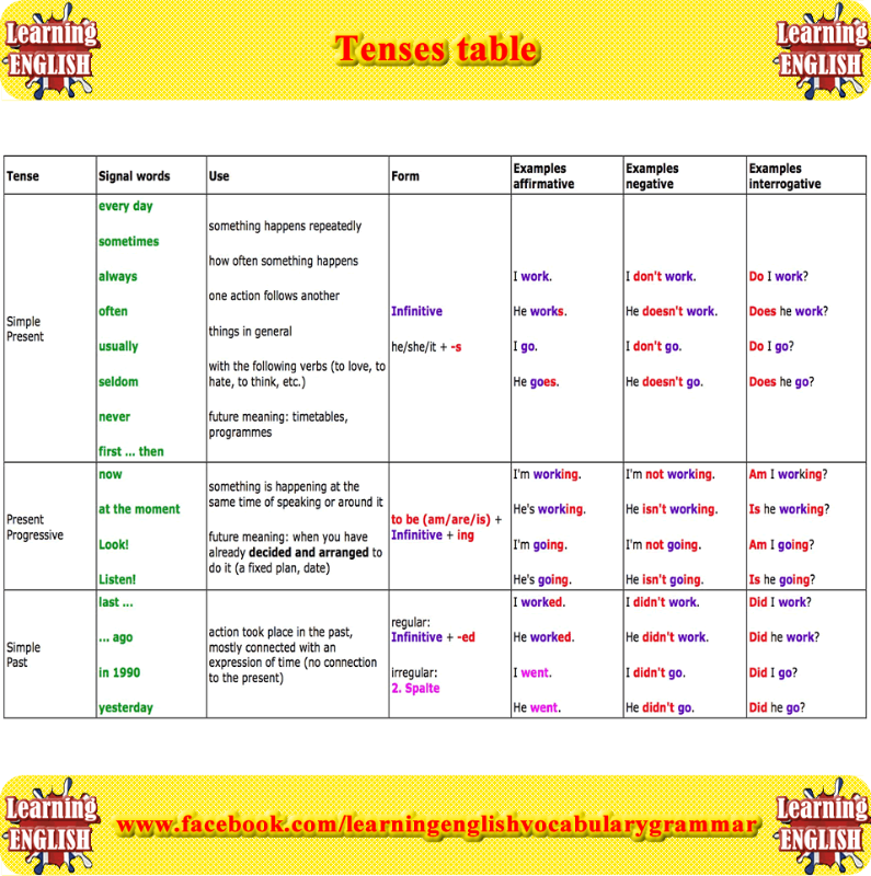 Tenses Table Part 3
