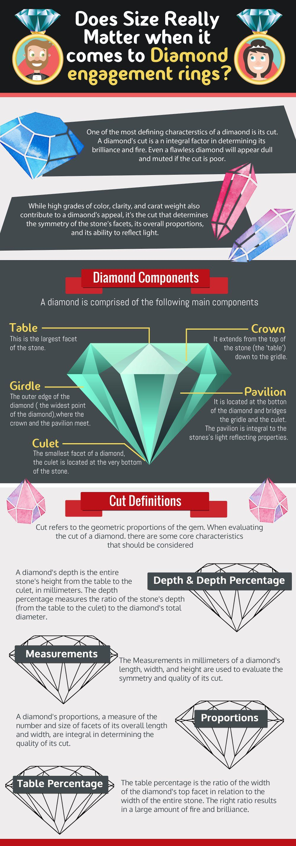 Does size really matter when it comes to Diamond engagement rings?