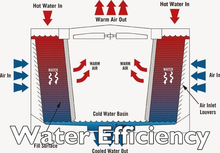 Cooling towers are among the critical component used by many refrigeration systems to bring comfort or process cooling across variety of applications. There are stages in the system where heat is expelled to the atmosphere via evaporative process.