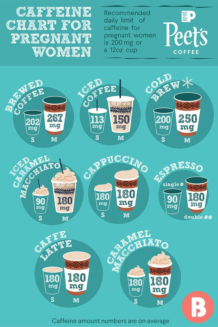 b794bdffe6f7f6b00096f4676120a511 Image Result For How Much Coffee Can You Drink While Pregnant