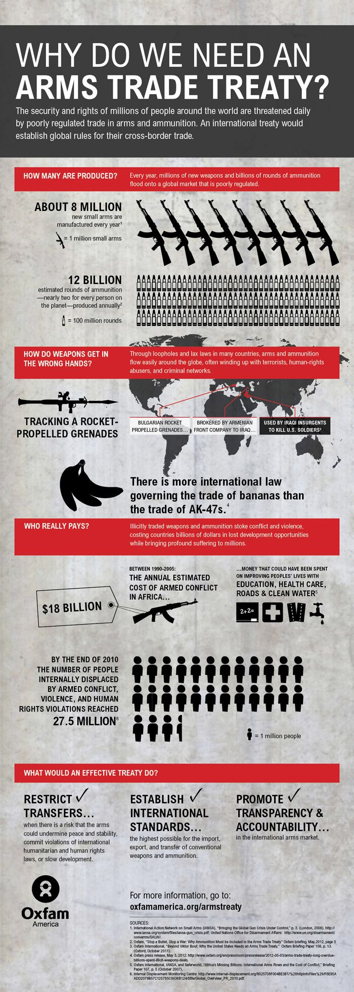 Why do we need an Arms Trade Treaty: here are the numbers.