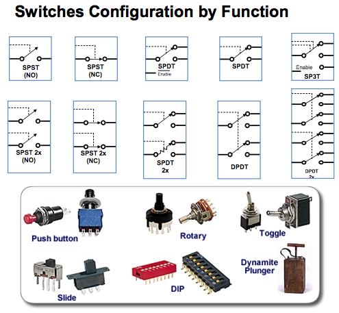 Types Of Switches Switches Electronic Engineering Electronics Basics