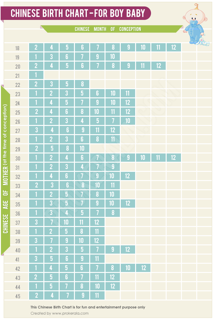 Amusing Baby sex chart chinese from