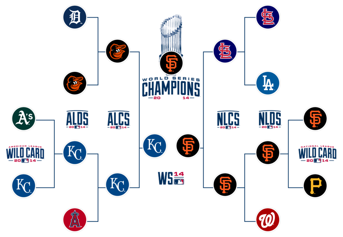 You Forgot Here S The Final 2014 Mlb Postseason Picture Sfgiants Mlb Postseason Postseason Mlb