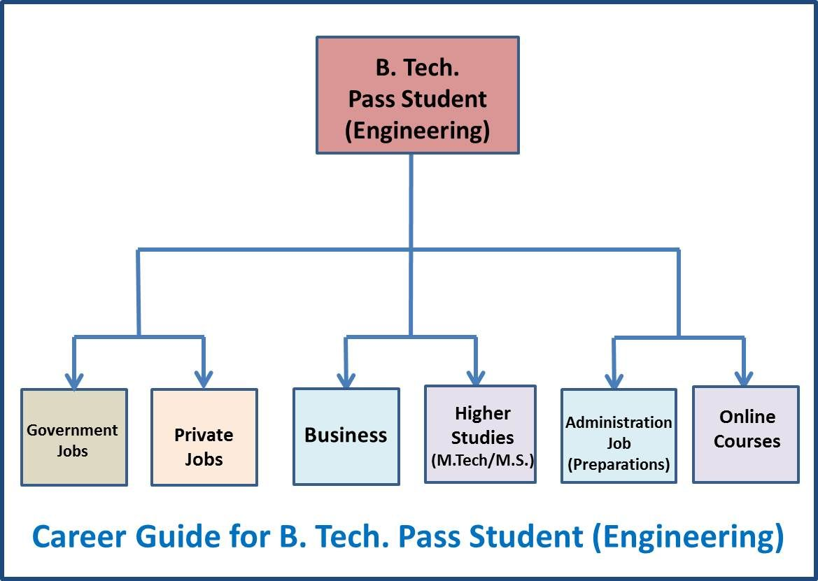 Career Guide Btech Engineering Pass Student Flow Chart Student