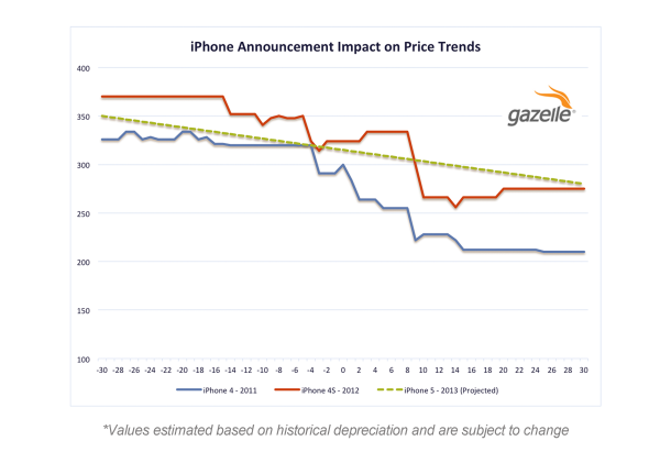 What Happens To Used Iphone Prices Before And After An Apple Event Chart Iphone Price Iphone Used Iphone
