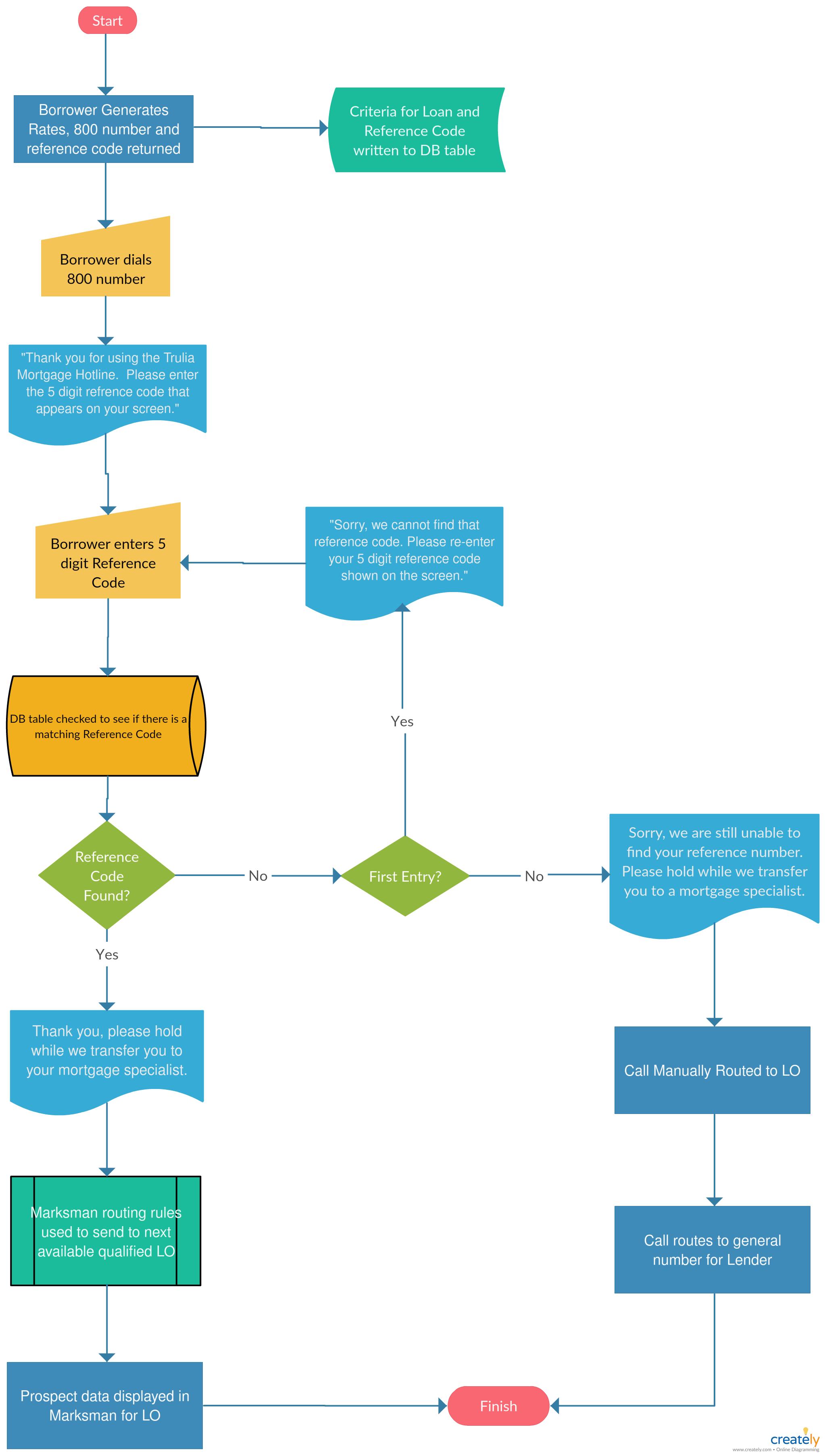 small resolution of flujo simple de llamadas ivr puede editar esta plantilla y crear su propio diagrama los diagramas de creately se pueden exportar y a adir a word