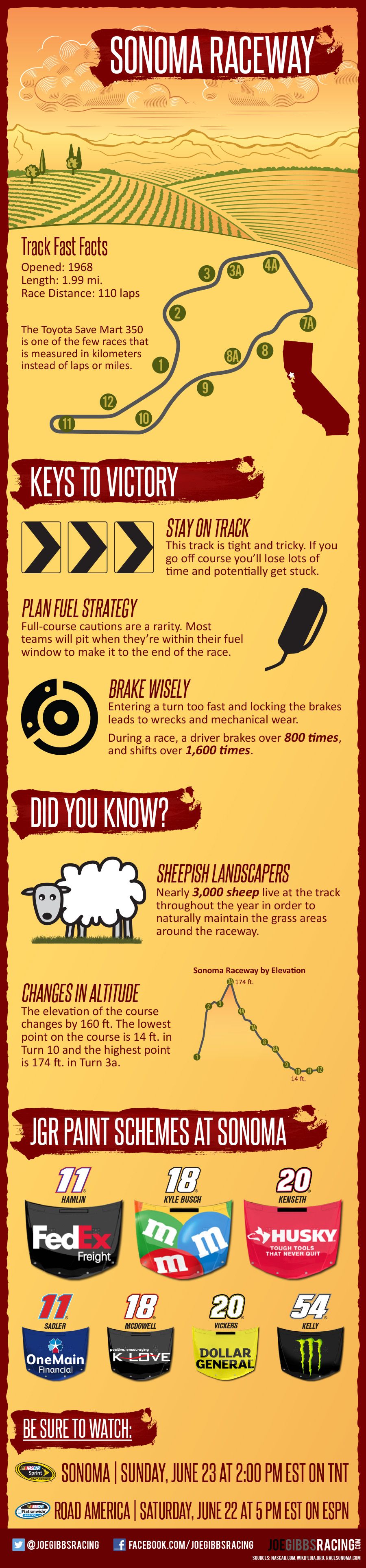 Joe Gibbs Racing Sonoma Raceway Infographic. Zippertravel