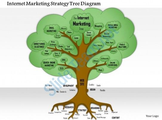 0614 internet marketing strategy tree diagram powerpoint - tree diagram template