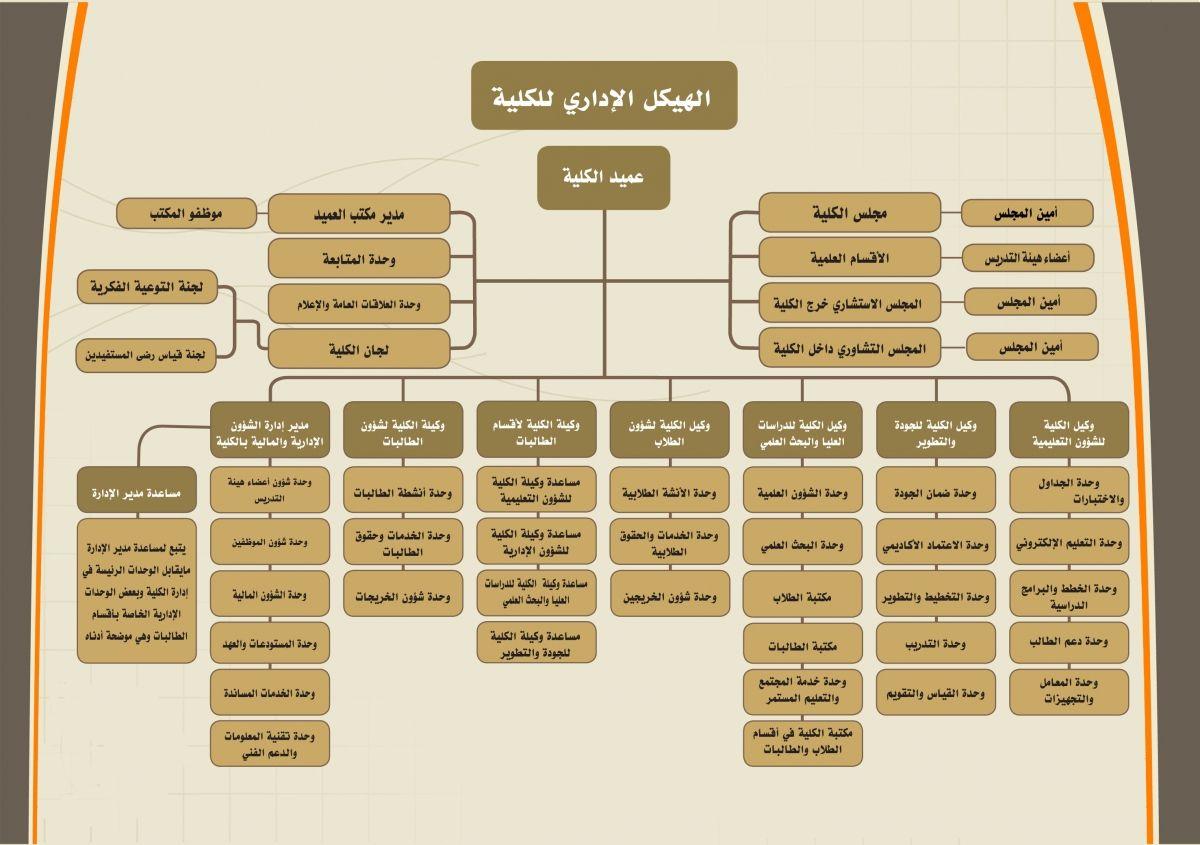 الهيكلة الإدارية للكلية جامعة المجمعة Majmaah University