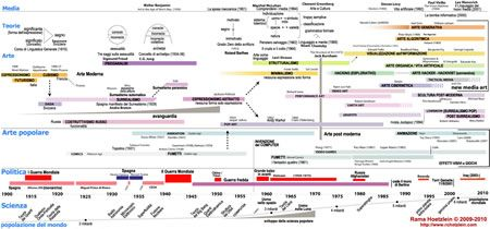 Art timeline modern art history pinterest timeline art timeline modern art altavistaventures Gallery
