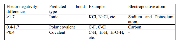 Table  Electronegativity Difference And Predicted Bond Type