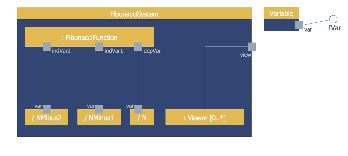 Atm Uml Composite Structure Diagram Software Development Atm Uml