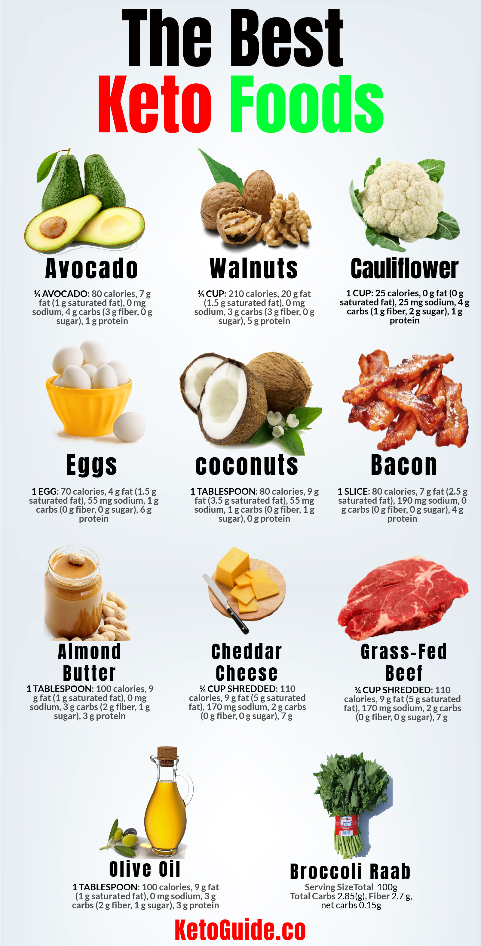 ketogenic diet saturated fats