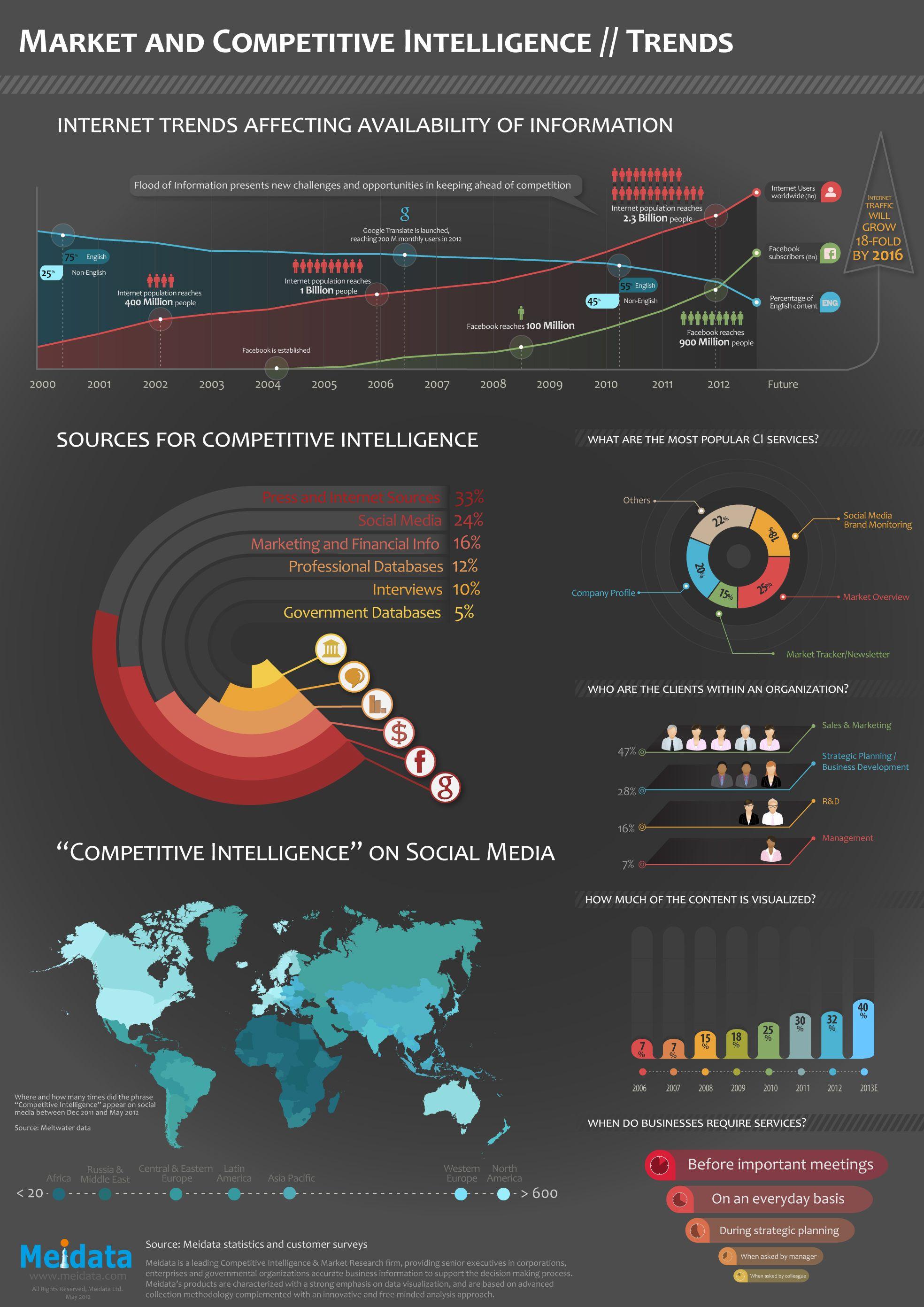 Competitive intelligence data visualization design data