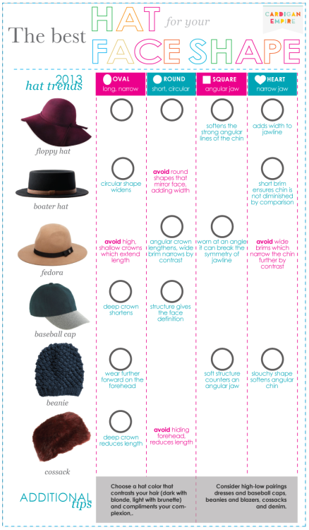 01264c92b20 The Best Hat For Your Face Shape Via