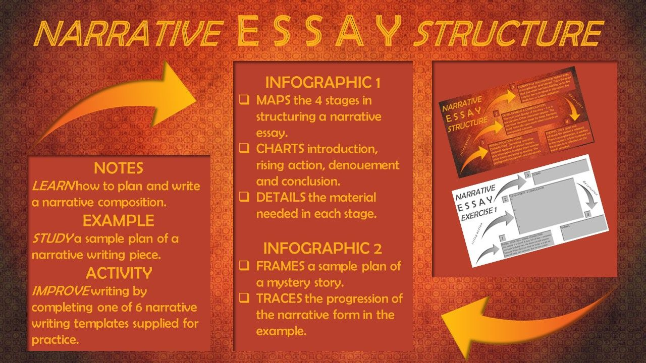 Infographic Charts How To Plan A Narrative Essay Example Of Plot Of
