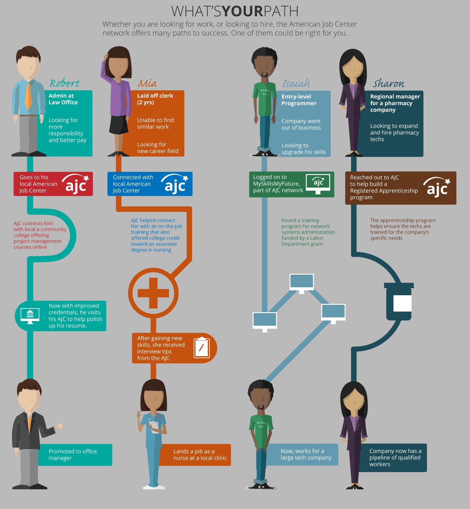 What's your career path? via The American Job Center