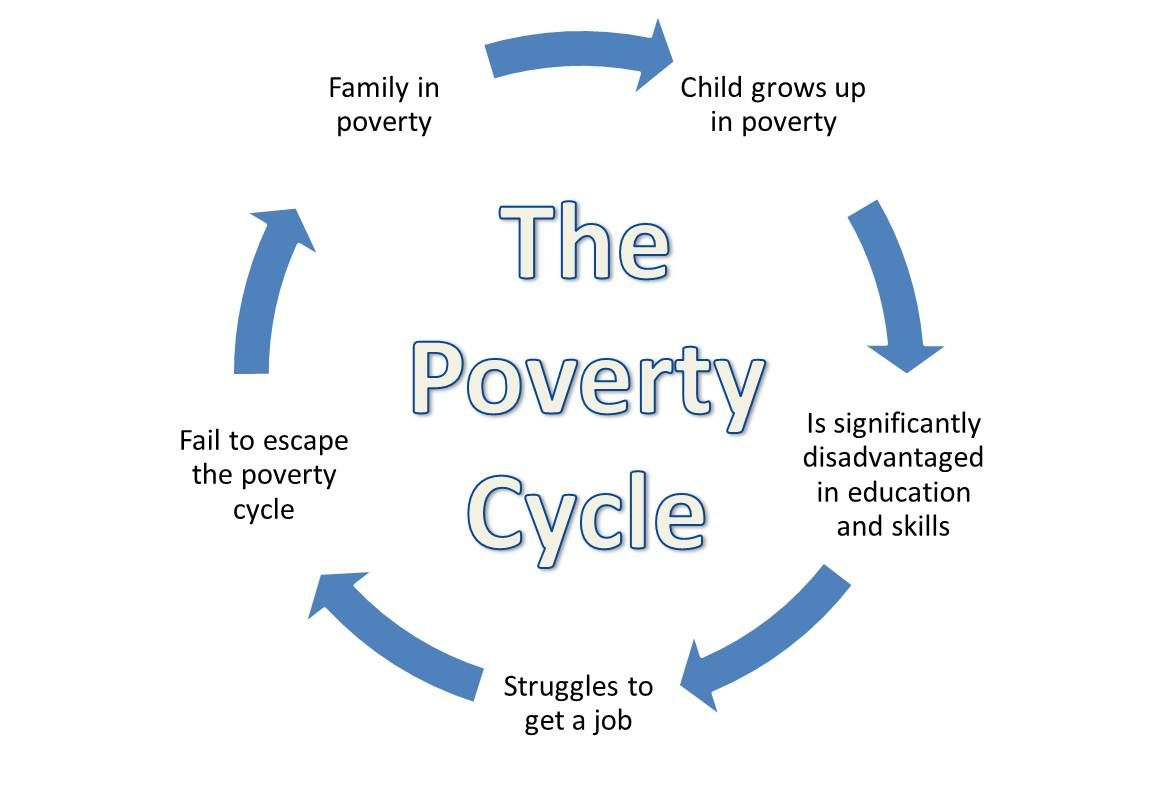 know about povertycycle udhavum ullangal illam  poverty cycle persecpective on individual focus rather institutional