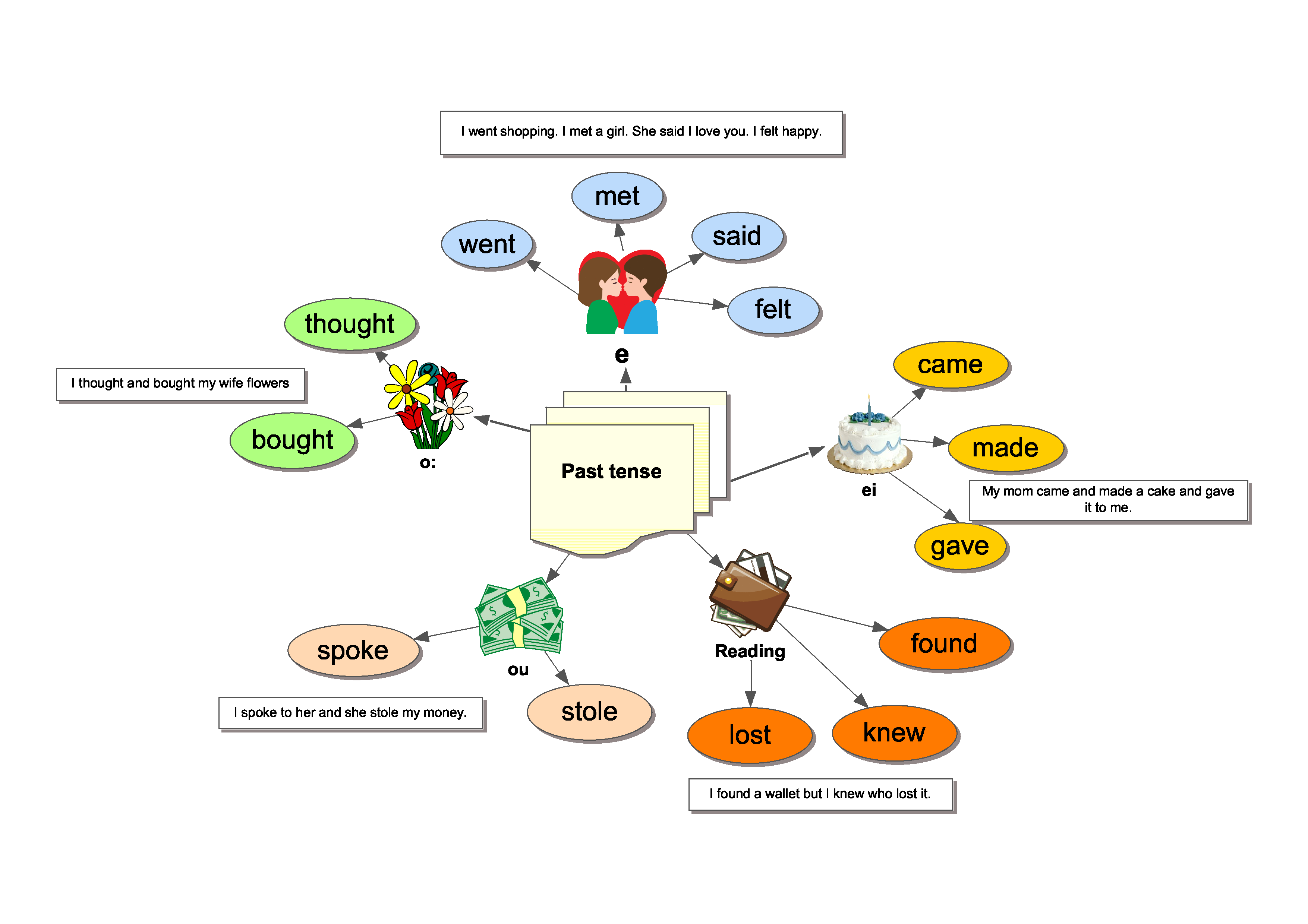 Past Simple Irregular Verbs In Context Lesson Plan With Exercises