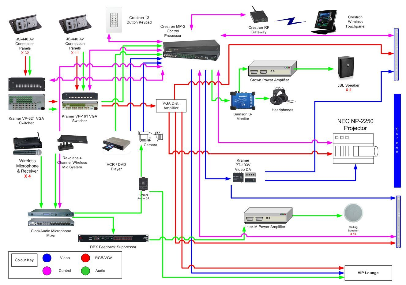 multiple input multiple display av system with crestron control audio system diagram av system design diagram [ 1326 x 931 Pixel ]