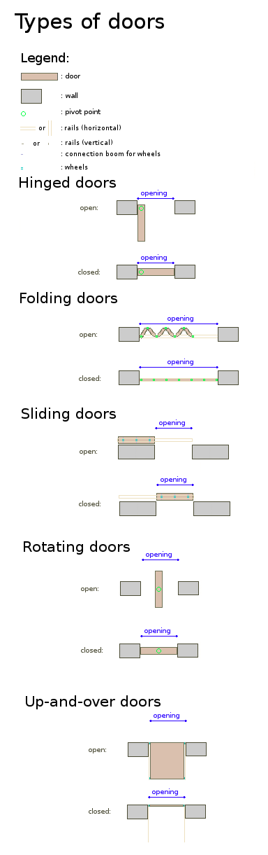 Different types of doors from above. Architecture ...  sc 1 st  Pinterest & Different types of doors from above. | Architecture | Pinterest ... pezcame.com