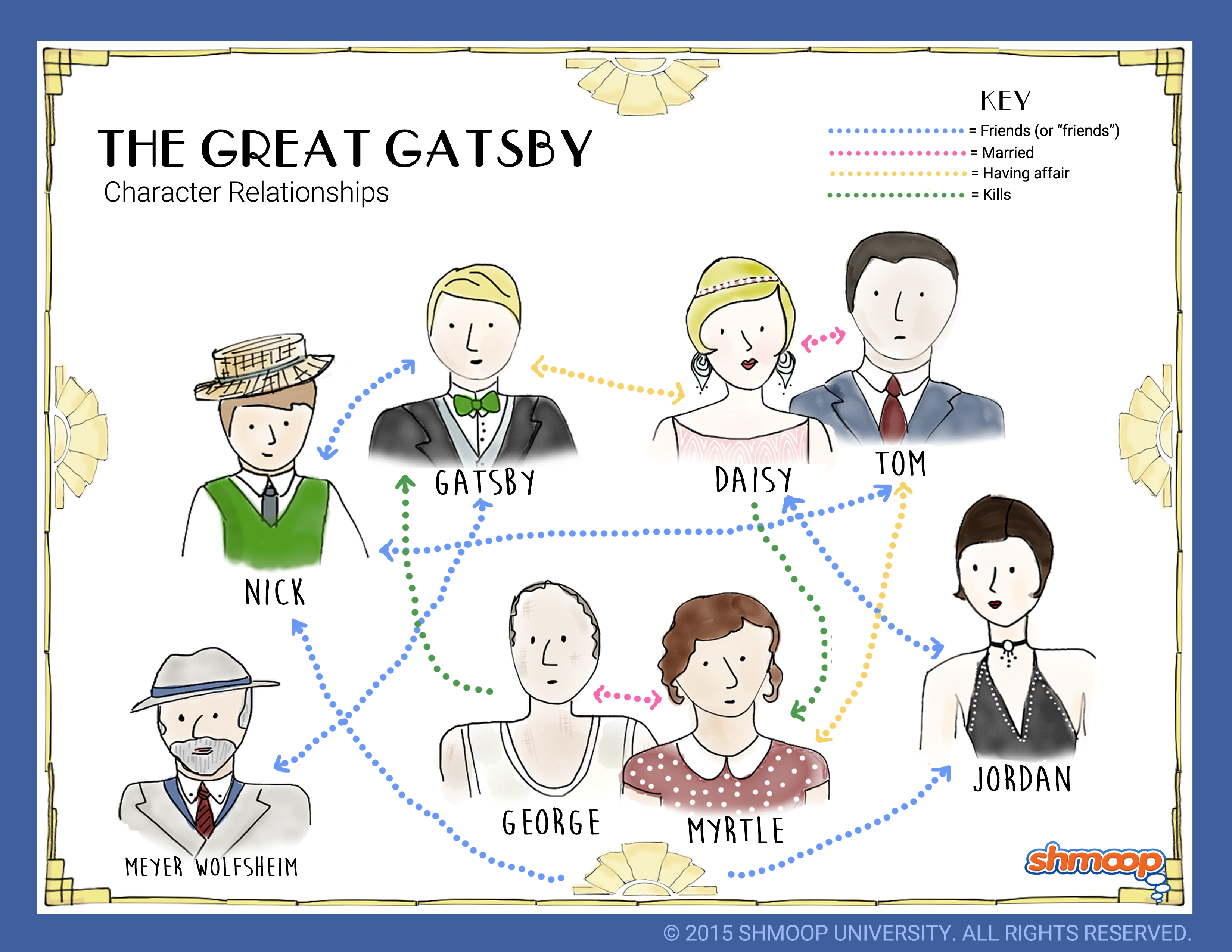 The Great Gatsby - Relationship Map | The great gatsby, The great gatsby  characters, Gatsby