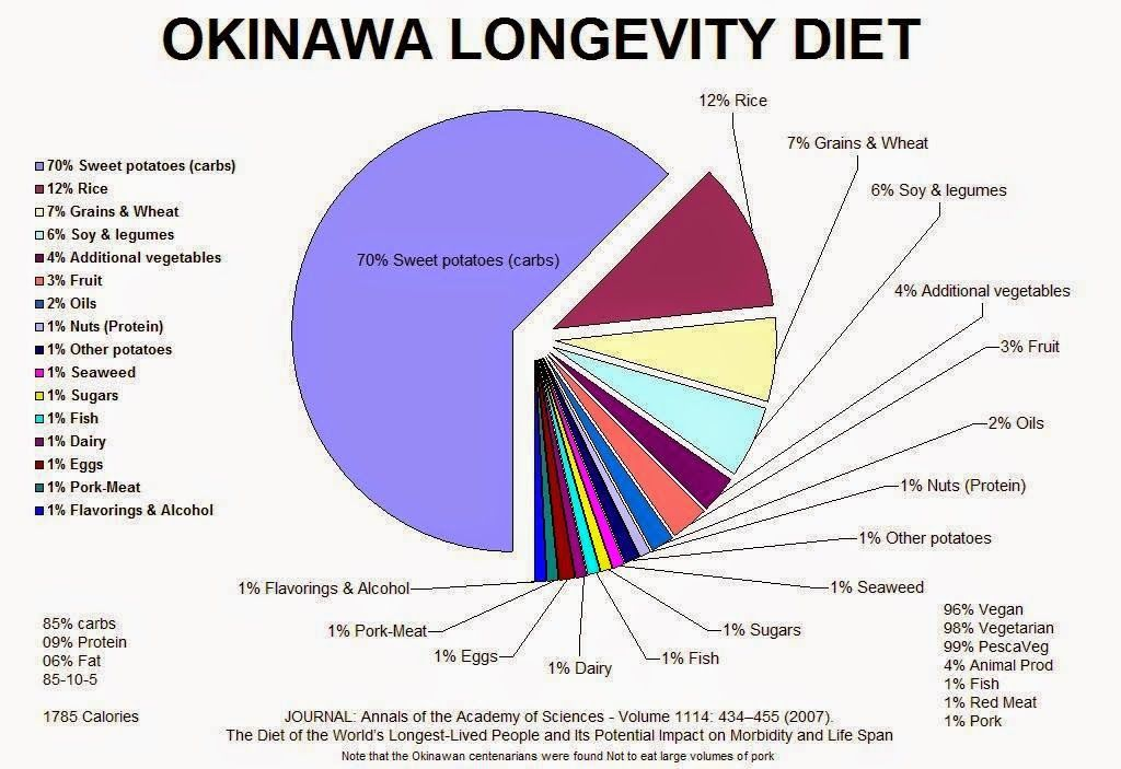 difference between okinawa diet and paleo