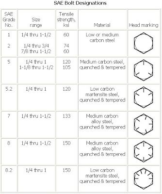 Stainless steel bolts grades and markings frequently asked questions fuller metric parts ltd also rh pinterest