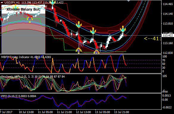 Indikator Super SR, Sensitif Kenali Peluang Trading - Artikel Forex