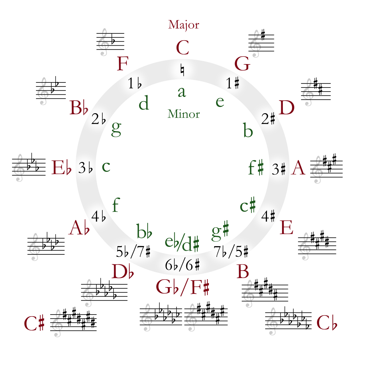 Circle Of Fifths Showing Major And Minor Keys And Their