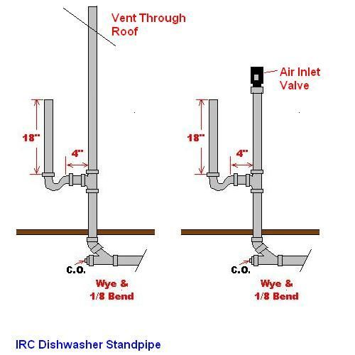 how to plumb drain line for washer and vent with studor vent   Google Search. how to plumb drain line for washer and vent with studor vent
