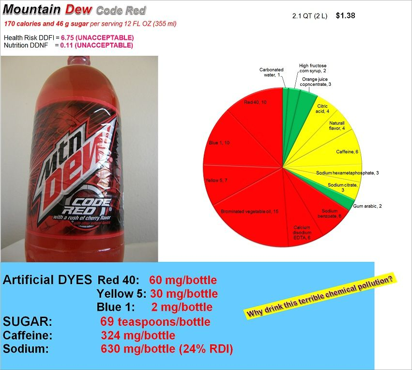 Mountain Dew Code Red Another Chemical Composition Exposed Mountain Dew Coding Diet Mountain Dew