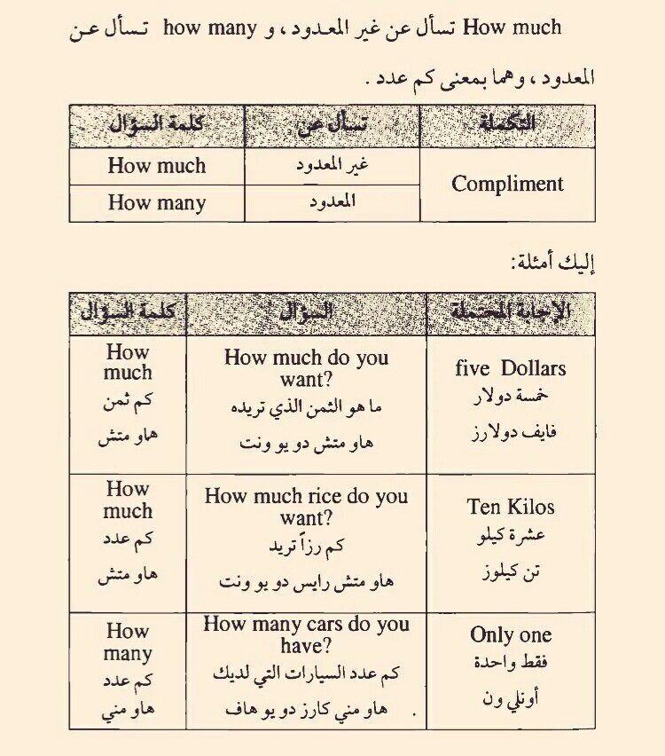 Learning Arabic Msa Fabienne Learn English Learn Arabic Language English Language Learning